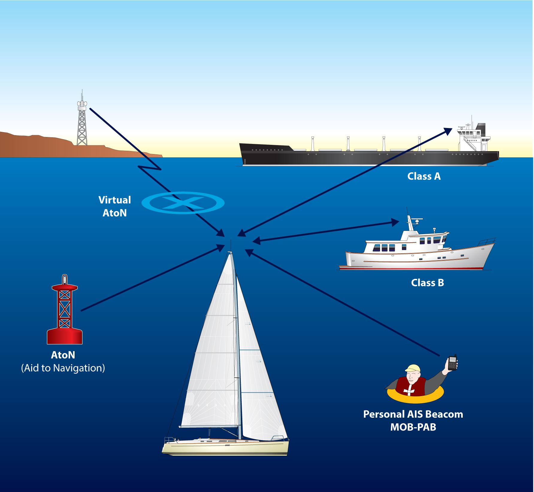 Diagram Of Ais